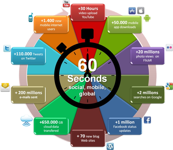 60 Seconds Of The Internet