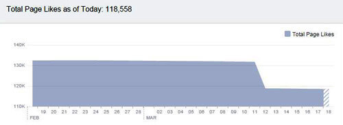 Missing Facebook Likes Statistics